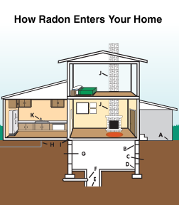 Radon mitigation and testing in Utah
