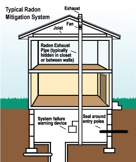 Radon mitigation in utah radon gas information and radon Cost to build a house in utah
